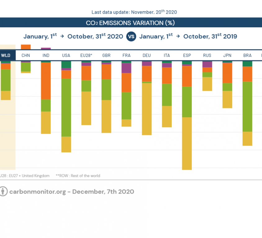 Carbonmonitor Emissions Graph_Nov2020